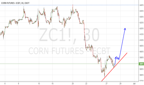 ZC1!: 123 bottom pattern