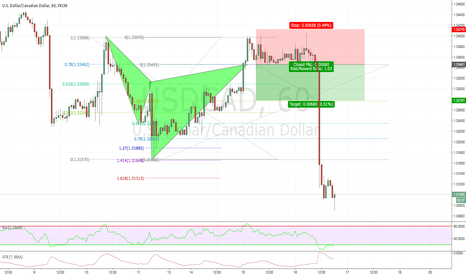 USDCAD: US/CAN CYPHER UPDATE