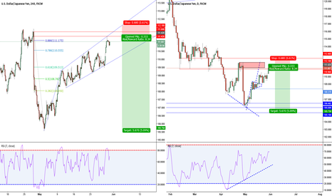 USDJPY: USD/JPY Bearish Megaphone Entry on the 4 Hour