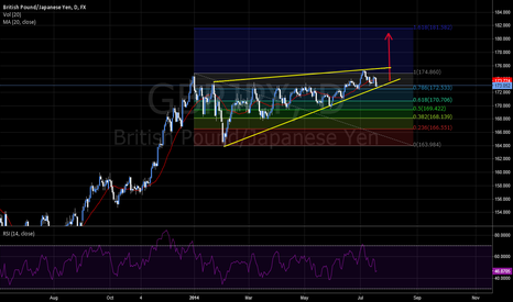 GBPJPY: Pound Yen Triangle