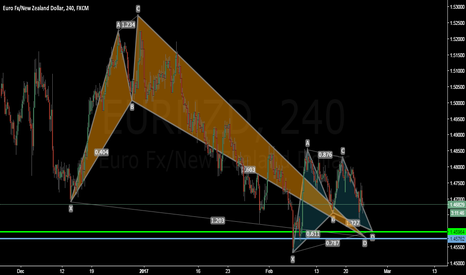 EURNZD: EURNZD double Pattern -long-