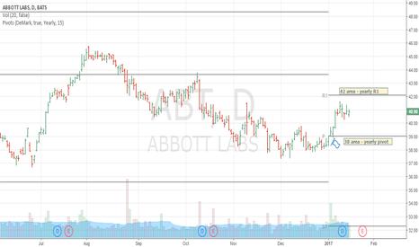 ABT: abt - abbott labs