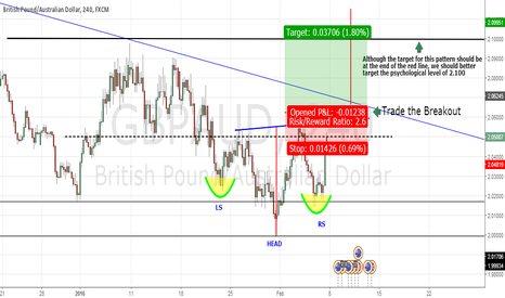 GBPAUD: GBP/AUD Possible H-S pattern