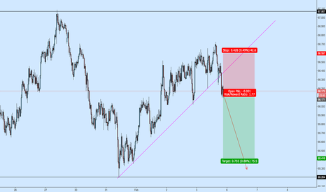 AUDJPY: AUDJPY Short off Broken Support TL