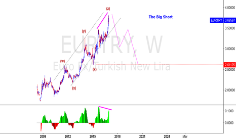 EURTRY: EURTRY - THE BIG SHORT