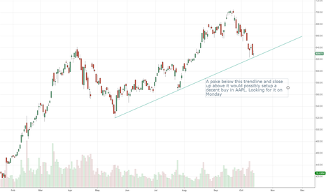 AAPL: One Bullish Idea - Trendline overshoot