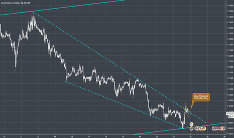 EURUSD: EURUSD - Flag after breakout from downchannel at 4H trendline