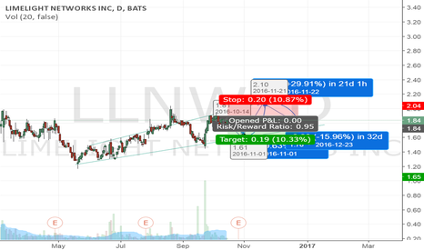 LLNW: LLNW going short and then long