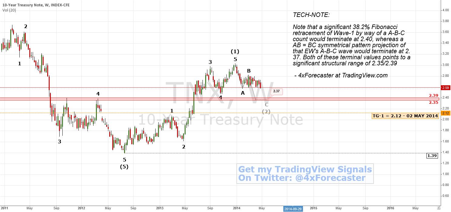 10-Year Treasuries Near Support | #TNX $XAU $XAG $COMP #Forex