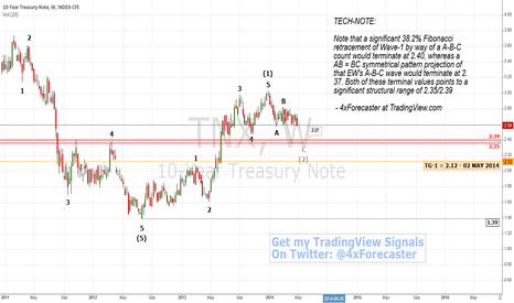 TNX: 10-Year Treasuries Near Support | #TNX $XAU $XAG $COMP #Forex