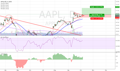 AAPL: APPL - Consolidation and break out!