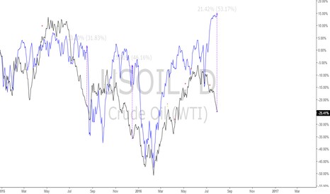 USOIL: SPX500/USOIL: Spread is reaching critical mass