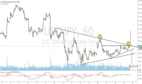 USDJPY: Hourly Chart Formation