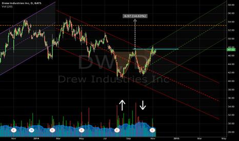 DW: Double Bottom - DW - Reversal?