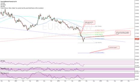 EURGBP: short EG, take 3 :) long term