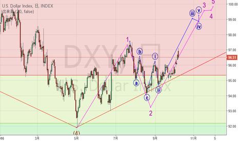 DXY: ドル高の動きか:ドルインデックスのエリオット波動分析(日足):上昇5波の3波の3波か