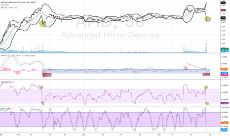 AMD: Similarities on hourly chart.