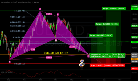AUDCAD: AUDCAD BULLISH BAT PATTERN