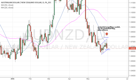 AUDNZD: Aud/Nzd candels formation