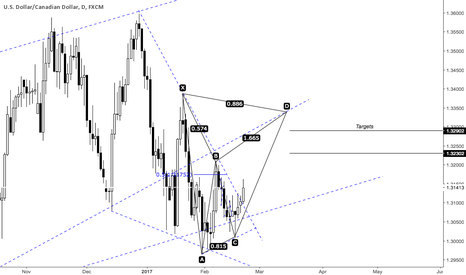 USDCAD: USDCAD BULLISH TRADE