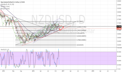 NZDUSD: NZDUSD to retrace from 0.70