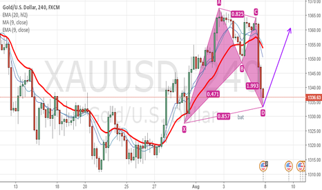 XAUUSD: XAUUSD bat pattern (long)