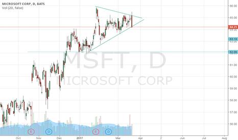 MSFT: Patron de Triangulo Simétrico