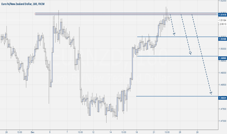 EURNZD: Eur-Nzd Sell Trade