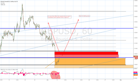GBPUSD: (update) Prepare your short position