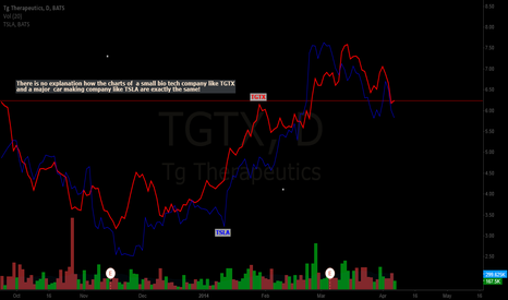 TGTX: TSLA vs TGTX
