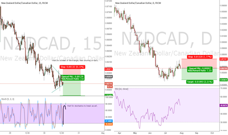 NZDCAD: NZDCAD Waiting for break on 15 min, then shorting daily.