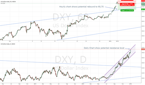 DXY: Hold off your dollar longs - potential correction