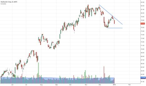 SBUX: Notable weakness last few weeks