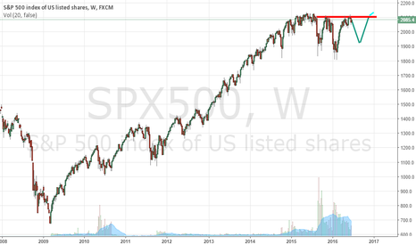 SPX500: Potential Reverse H&S
