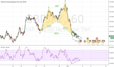 GBPJPY: GBPJPY turning bullish after that big drop ?
