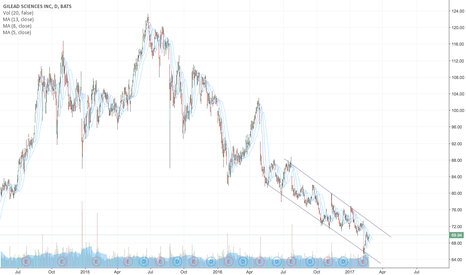 GILD: Gilead could break downward channel and pop up