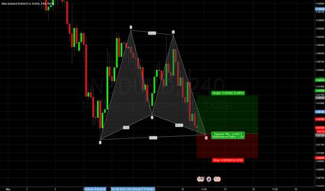 NZDUSD: NZDUSD H4 chart Gartley pattern