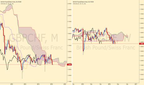 GBPCHF: GBP/CHF Sell setup