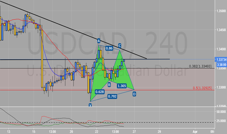 USDCAD: Potential Bullish Gartley?