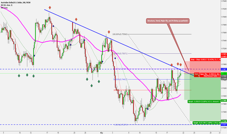 AUDUSD: The Ultimate Technical Line Up
