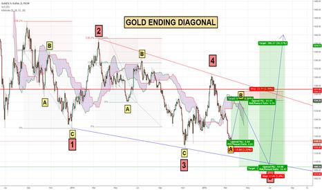 XAUUSD: GOLD ending diagonal