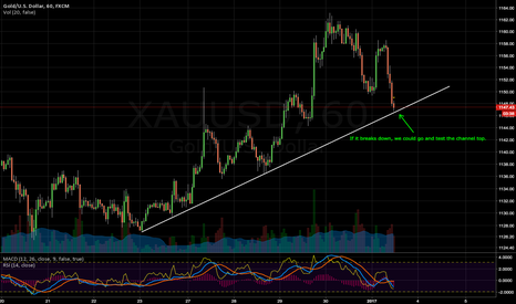XAUUSD: Testing trendline