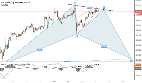 USDJPY: USDJPY bat attack ...?