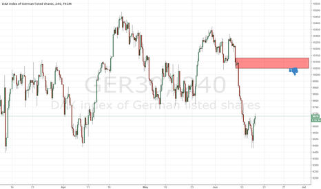 GER30: good supply on dax