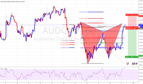 AUDCAD: Ghartly pattern Completion
