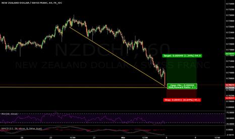 NZDCHF: Long on NZD/CHF