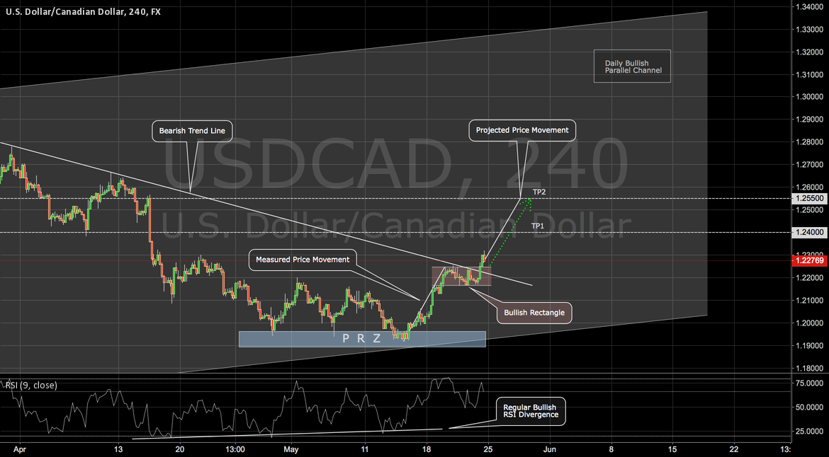 USDCAD: a Continuation Play on the Loonie