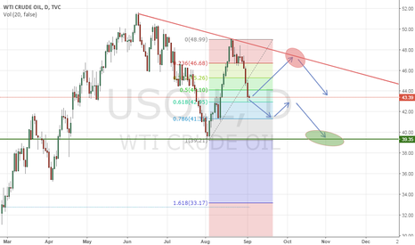 USOIL: Possible price action for the WTI CRUDE OIL