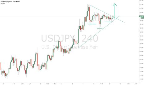 USDJPY: Triangle formation