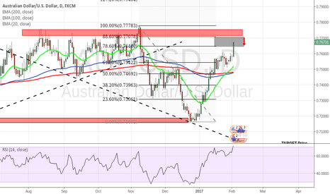 AUDUSD: AUDUSD into the SELL Zone